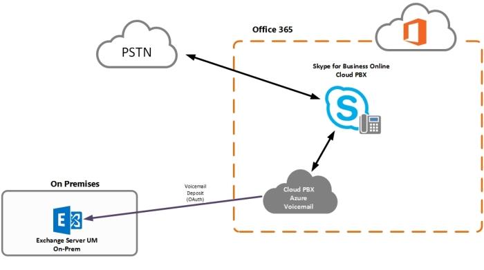 cloud-pbx-ex-op-voicemail