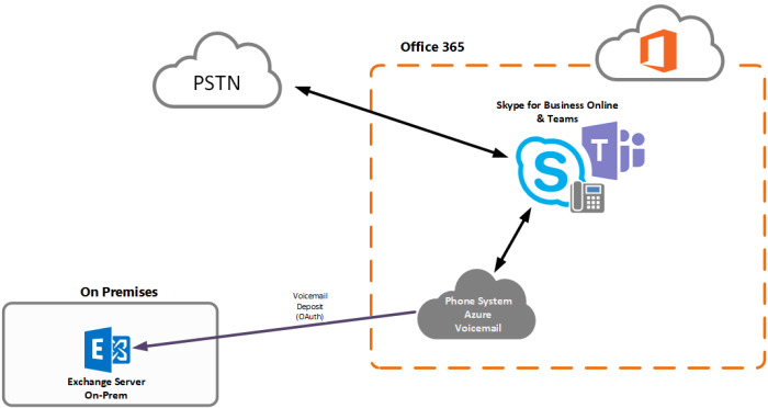 Phone System-EX-Server-VM